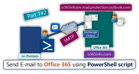 Send E-mail to office 365 using PowerShell script | Part 1
