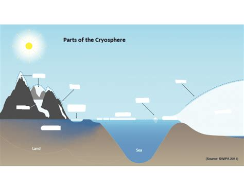 Parts of the Cryosphere