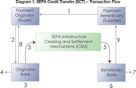 SEPA payment instruments | Treasury Today